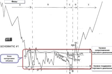 Metoda Waikoffa w handlu